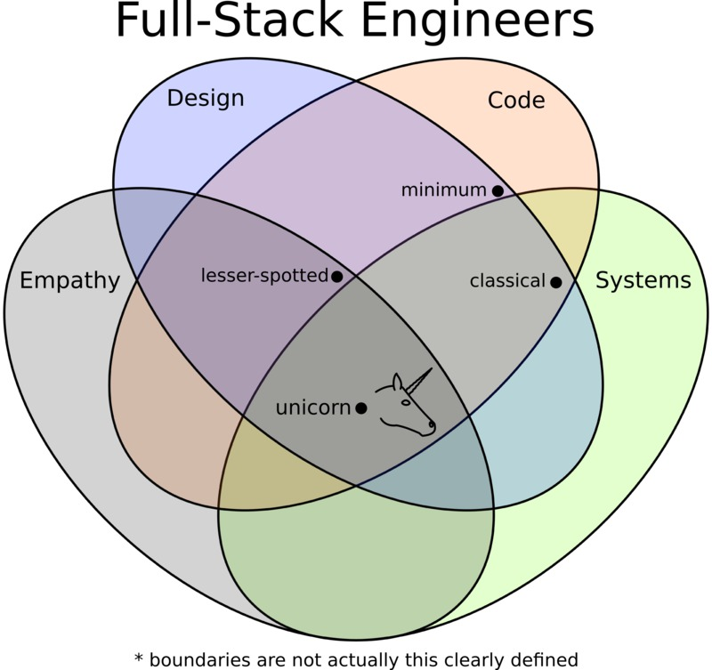 What Does Full Stack Mean Daemon
